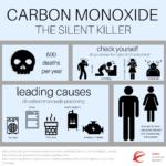 Is Carbon Monoxide Heavier Than Air