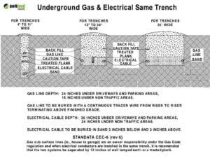 How Deep to Bury Gas Line